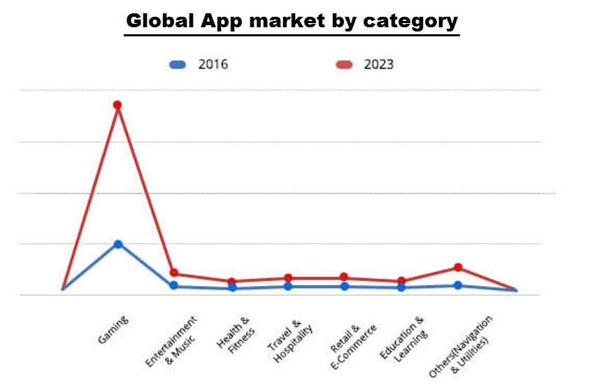 Global App Market By Category.jpg