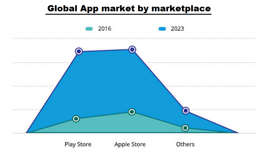 Global App Market By Marketplace.jpg