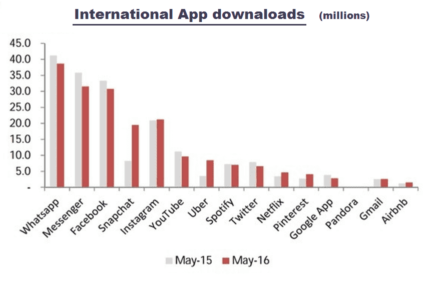 International App downloads